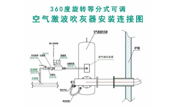 空气激波吹灰器与燃气脉冲吹灰器比较